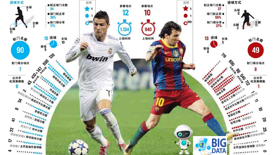 C. Ronald vs Messi