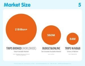 市場大小估計
